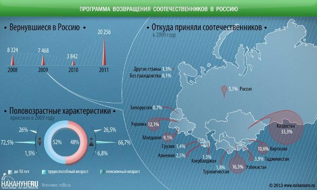 Программа соотечественники 2017 регионы освещенные красным