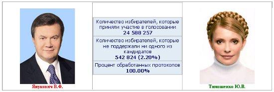 """""""Перемирие"""" продолжается: свободных коек не осталось"""", - главврач Днепропетровской областной больницы Рыженко - Цензор.НЕТ 3182"""